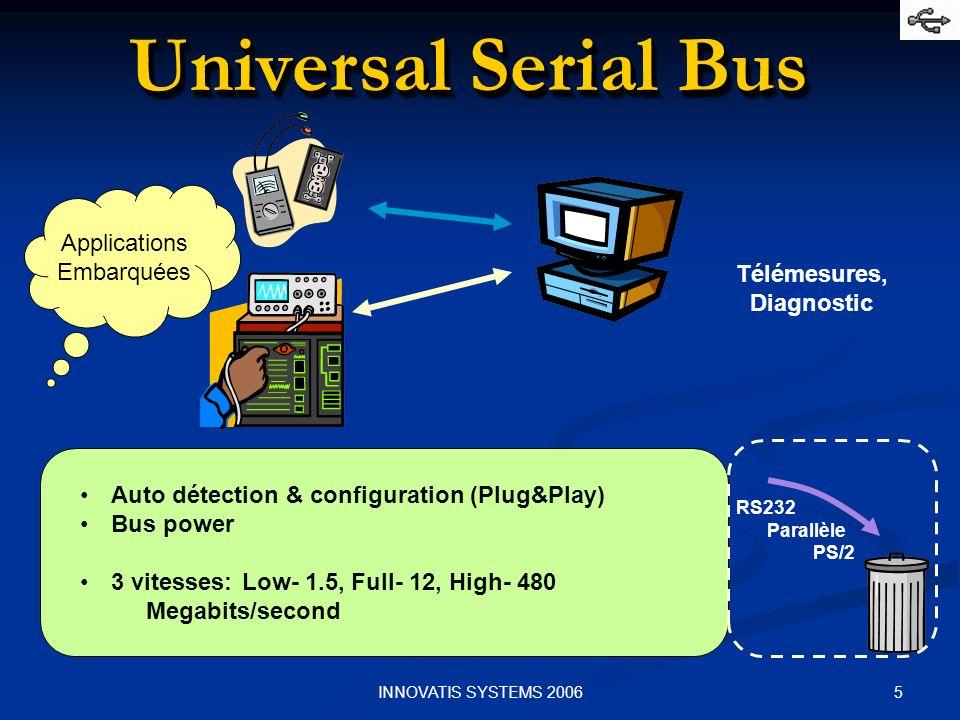 6INNOVATIS SYSTEMS 2006 Caractéristiques Caractéristiques principales : Topologie en arbre dont la racine est lhôte (le PC ou le Mac).