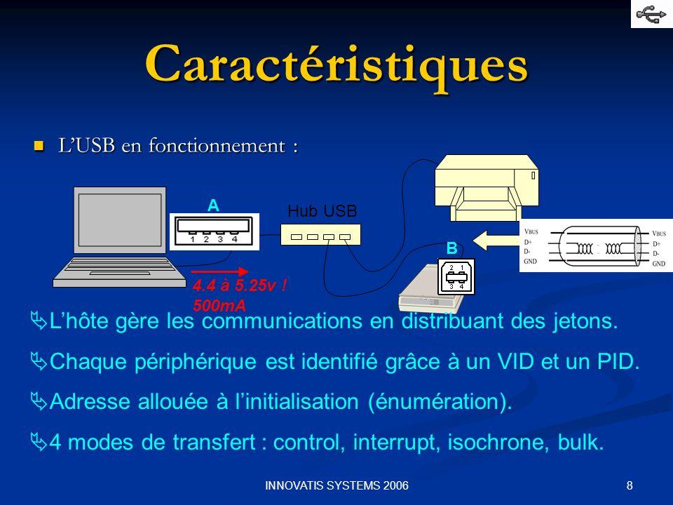 8INNOVATIS SYSTEMS 2006 Caractéristiques LUSB en fonctionnement : LUSB en fonctionnement : Hub USB 4.4 à 5.25v ! 500mA A B Lhôte gère les communicatio