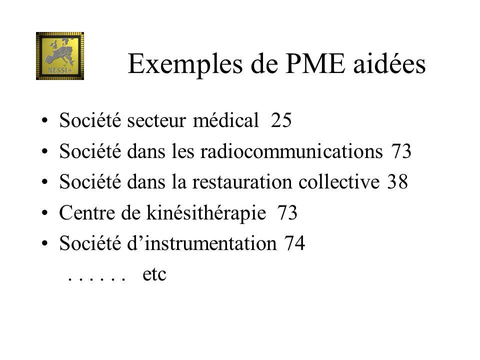 Exemples de PME aidées Société secteur médical 25 Société dans les radiocommunications 73 Société dans la restauration collective 38 Centre de kinésit