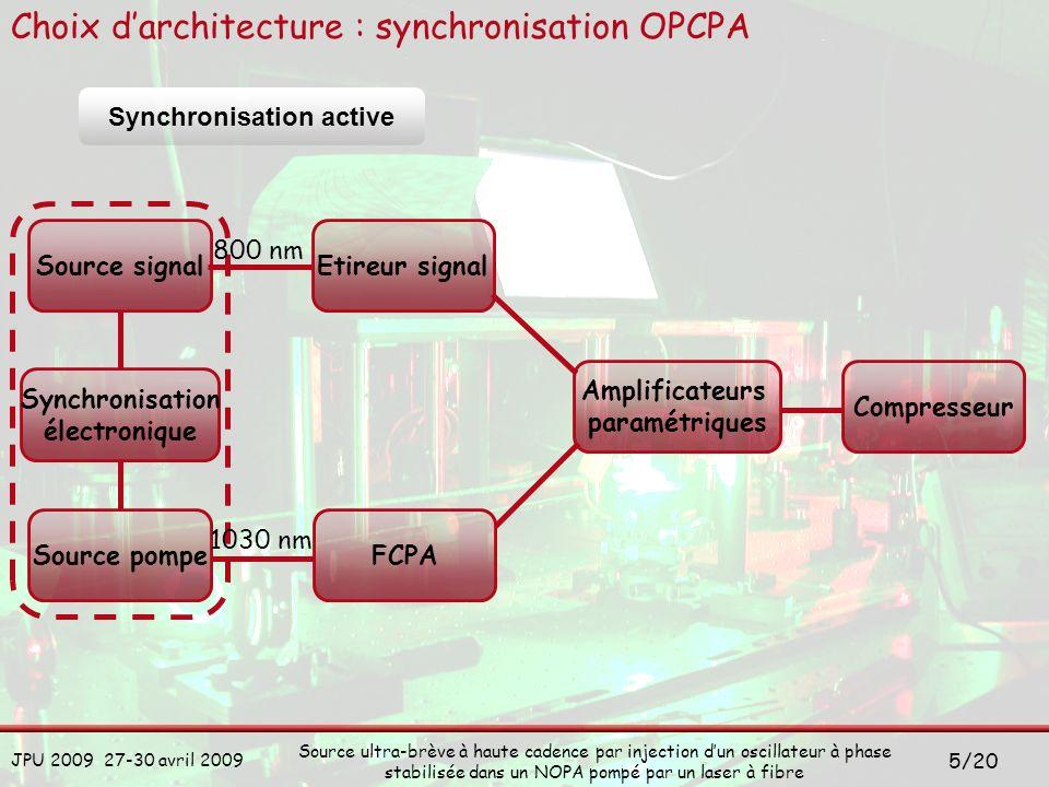 JPU 2009 27-30 avril 2009 Source ultra-brève à haute cadence par injection dun oscillateur à phase stabilisée dans un NOPA pompé par un laser à fibre 16/20 Développement de la pompe FCPA Oscillateur Rainbow Séparation spectrale Etireur de Öffner Cellule de Pockels Compresseur Doublage en fréquence Signal OPCPA Préampli 1 Fibre Yb PM 40/200 Préampli 2 Fibre Yb PM 40/200 Préampli 3 Fibre Yb PM 40/200 Ampli de puissance Fibre Yb PM 80/200 100 kHz P = 2,5 W = 515 nm = 6 nm Cristal KDP type I 2 mm Efficacité = 35%
