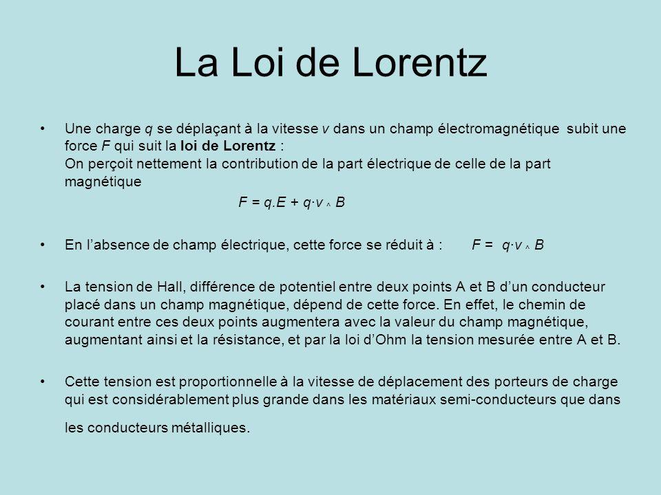 La Loi de Lorentz Une charge q se déplaçant à la vitesse v dans un champ électromagnétique subit une force F qui suit la loi de Lorentz : On perçoit n
