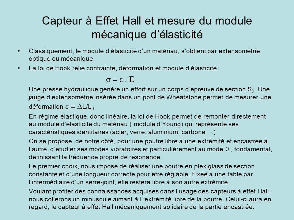 Capteur à Effet Hall et mesure du module mécanique délasticité (2) En excitant la partie libre de la poutre, le capteur délivrera une tension représentant lamortissement du mode vibratoire.