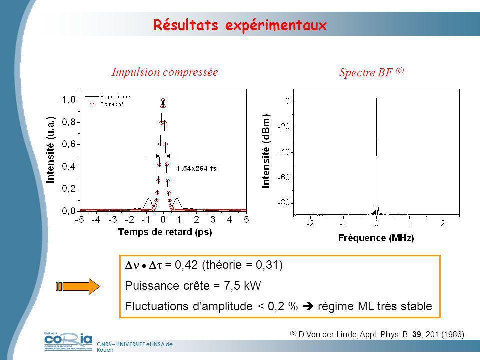 CNRS – UNIVERSITE et INSA de Rouen = 0,42 (théorie = 0,31) Puissance crête = 7,5 kW Fluctuations damplitude < 0,2 % régime ML très stable Impulsion co