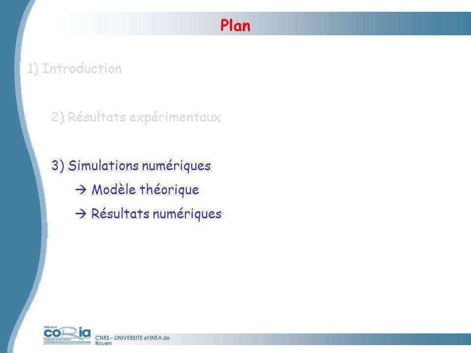 CNRS – UNIVERSITE et INSA de Rouen Résolution de léquation de Schrödinger non linéaire (NLSE) β 2 : dispersion : effet Kerr g : saturation du gain de la fibre dopée Er β: Filtrage spectral Modèle thérorique