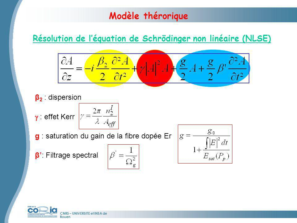 CNRS – UNIVERSITE et INSA de Rouen Résolution de léquation de Schrödinger non linéaire (NLSE) Modèle thérorique Absorbant saturable (7) : Avec : g g (7) N.N.Akhmediev et al., Opt.