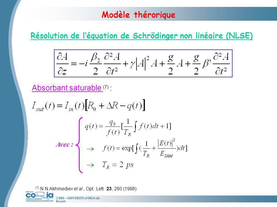 CNRS – UNIVERSITE et INSA de Rouen Résolution de léquation de Schrödinger non linéaire (NLSE) Modèle thérorique Absorbant saturable (7) : Avec : g g (