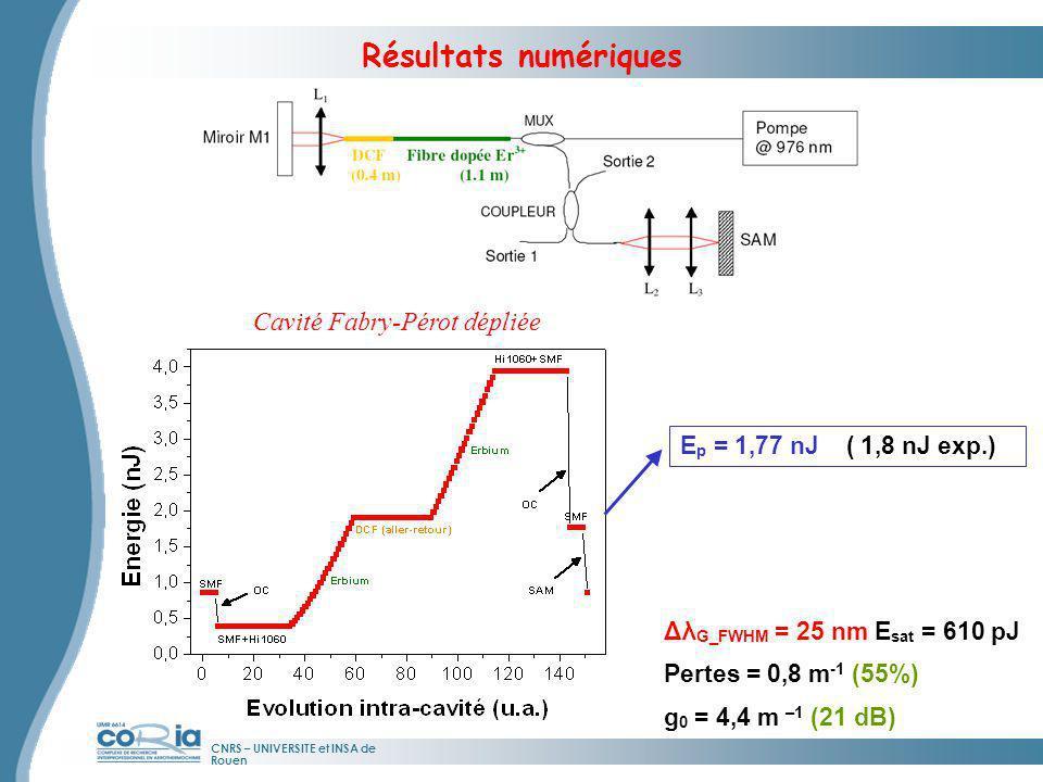 CNRS – UNIVERSITE et INSA de Rouen Résultats numériques E p = 1,77 nJ ( 1,8 nJ exp.) Cavité Fabry-Pérot dépliée Δλ G_FWHM = 25 nm E sat = 610 pJ Perte