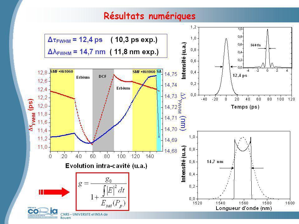 CNRS – UNIVERSITE et INSA de Rouen Résultats numériques Δ τ FWHM = 12,4 ps ( 10,3 ps exp.) Δλ FWHM = 14,7 nm ( 11,8 nm exp.) Solitons dissipatifs (5) (5) A.