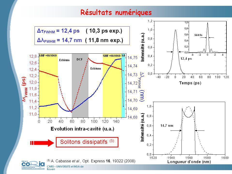 CNRS – UNIVERSITE et INSA de Rouen Résultats numériques Δ τ FWHM = 12,4 ps ( 10,3 ps exp.) Δλ FWHM = 14,7 nm ( 11,8 nm exp.) Solitons dissipatifs (5)