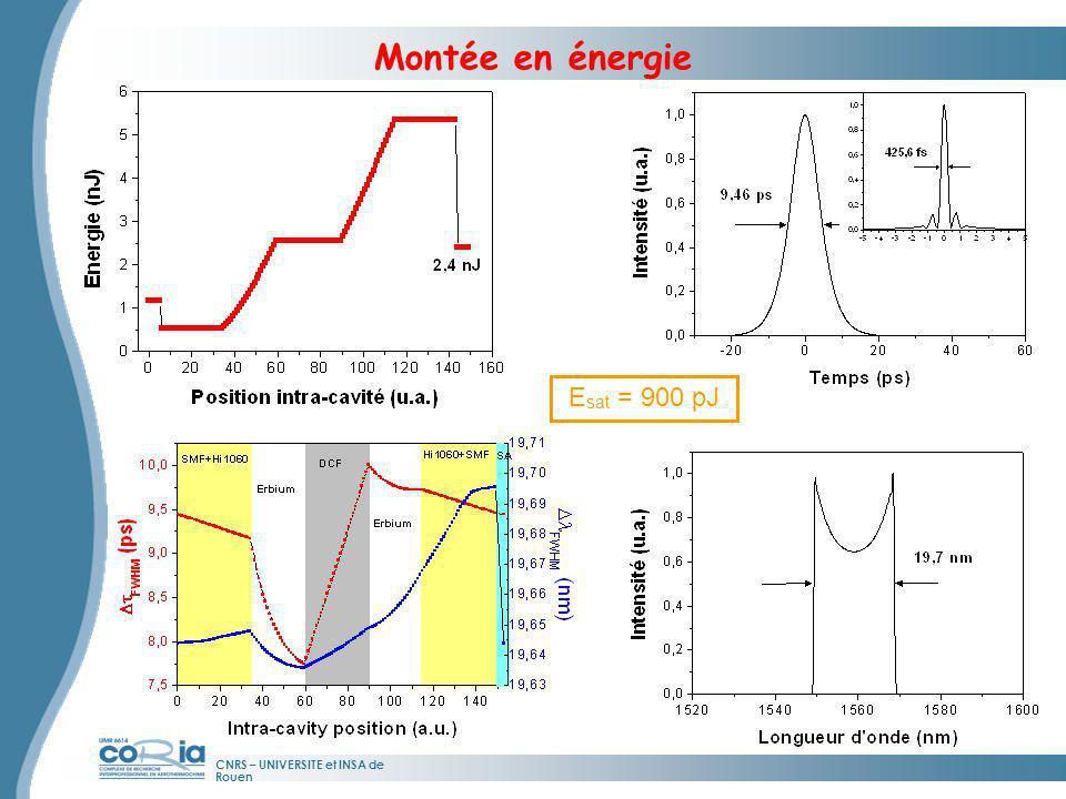 Montée en énergie E sat = 900 pJ