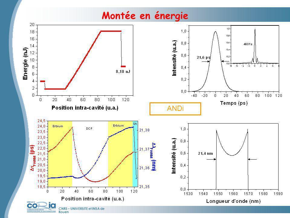 CNRS – UNIVERSITE et INSA de Rouen Montée en énergie ANDi