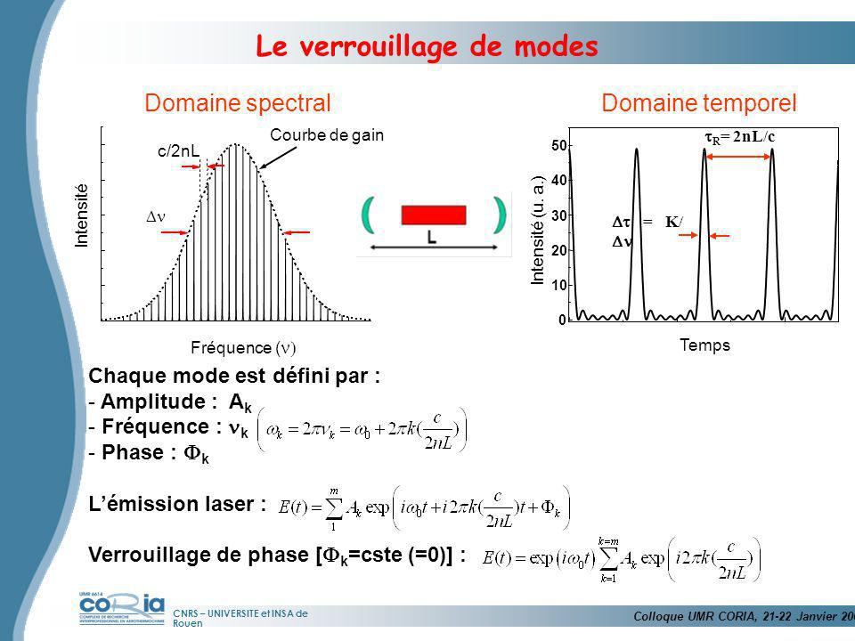 CNRS – UNIVERSITE et INSA de Rouen Domaine spectralDomaine temporel 0 10 20 30 40 50 Intensité (u. a.) Temps R = 2nL/c = K/ Chaque mode est défini par