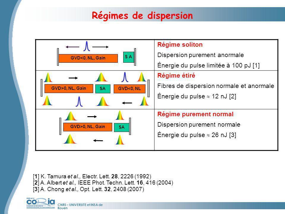 CNRS – UNIVERSITE et INSA de Rouen Régimes de dispersion [1] K. Tamura et al., Electr. Lett. 28, 2226 (1992) [2] A. Albert et al., IEEE Phot. Techn. L