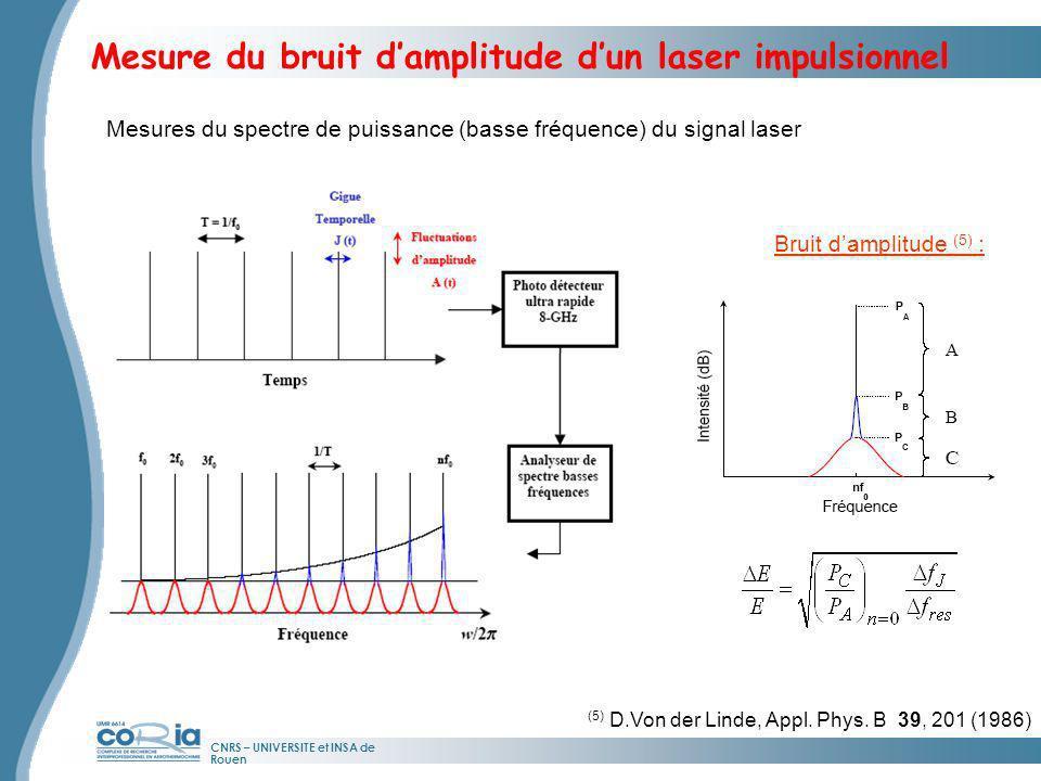 CNRS – UNIVERSITE et INSA de Rouen Mesure du bruit damplitude dun laser impulsionnel Bruit damplitude (5) : (5) D.Von der Linde, Appl. Phys. B 39, 201