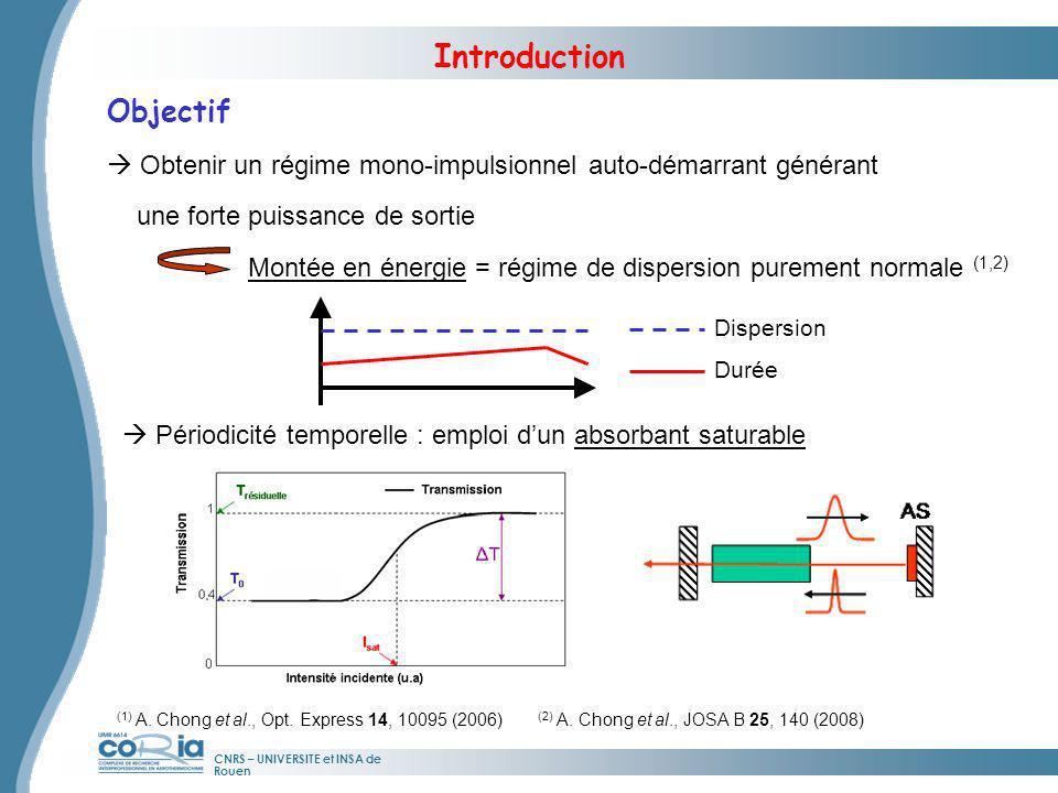 CNRS – UNIVERSITE et INSA de Rouen Introduction Filtrage passif intra-cavité (3) (3) A.