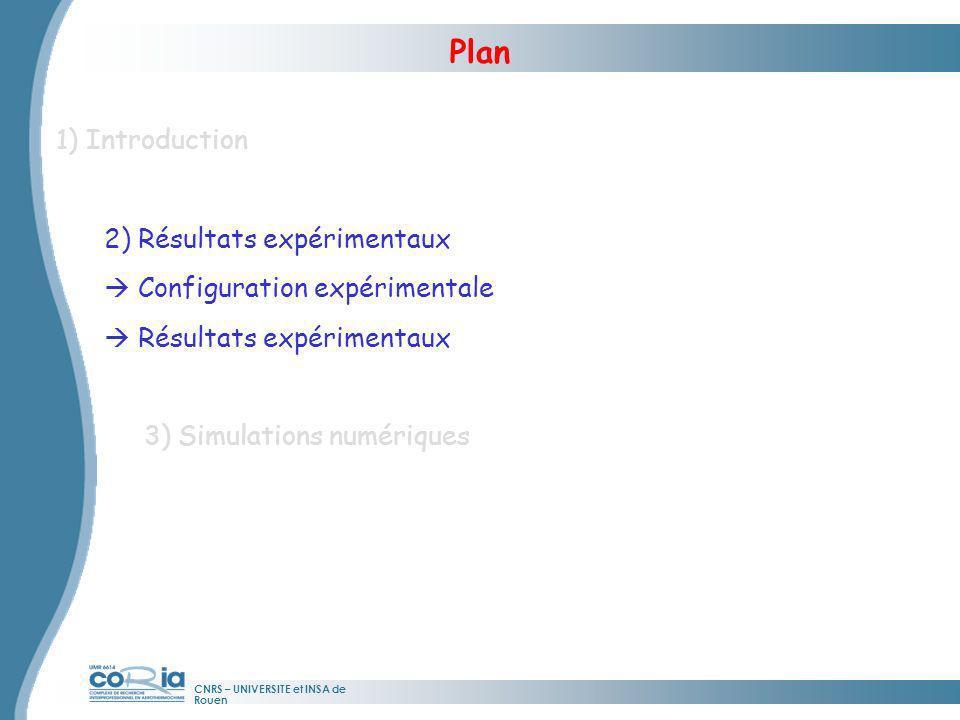 CNRS – UNIVERSITE et INSA de Rouen Plan 1) Introduction 2) Résultats expérimentaux Configuration expérimentale Résultats expérimentaux 3) Simulations