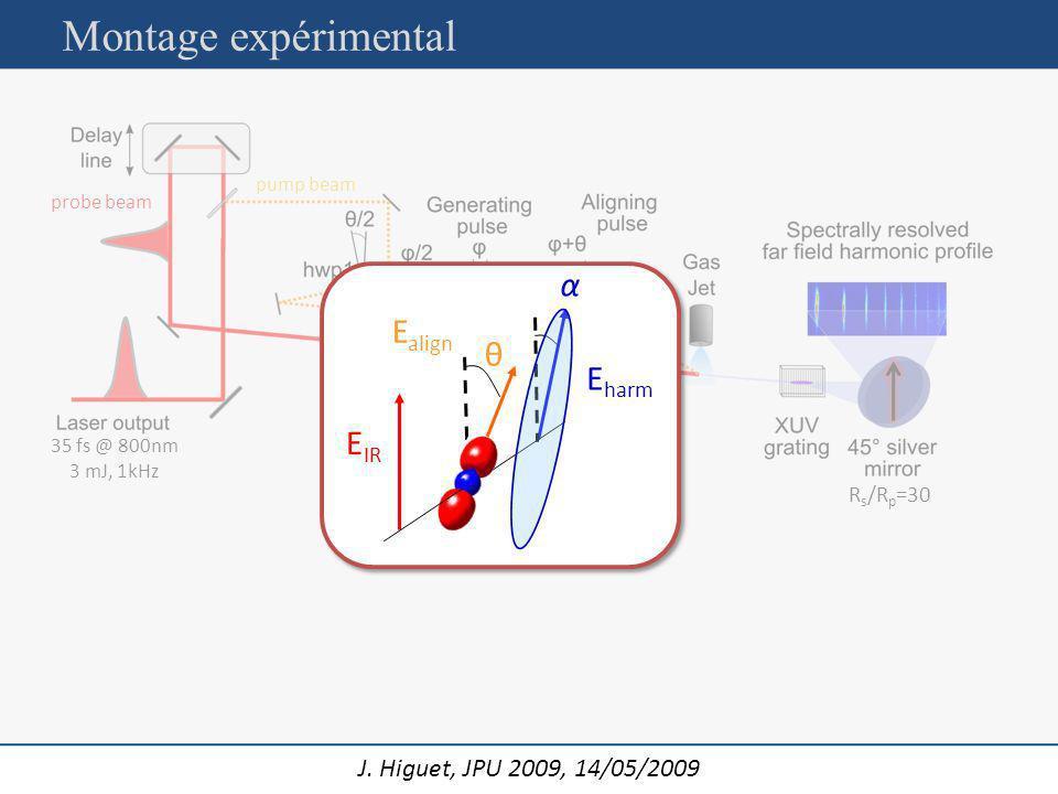 J. Higuet, JPU 2009, 14/05/2009 pump beam probe beam 35 fs @ 800nm 3 mJ, 1kHz R s /R p =30 E align E IR α θ E harm Montage expérimental