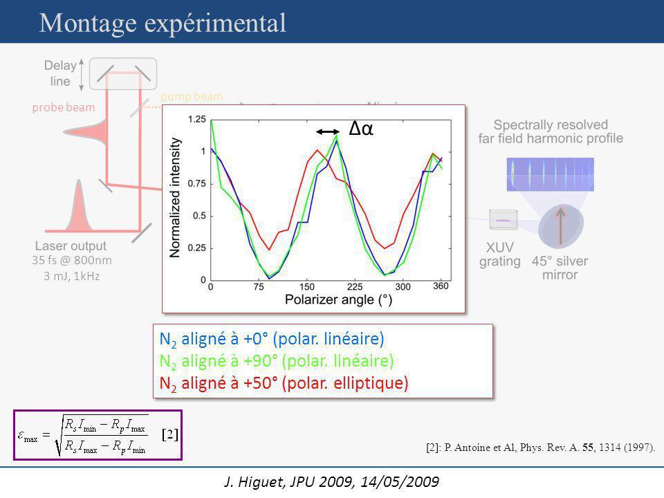 J. Higuet, JPU 2009, 14/05/2009 pump beam probe beam 35 fs @ 800nm 3 mJ, 1kHz Δα N 2 aligné à +0° (polar. linéaire) N 2 aligné à +90° (polar. linéaire