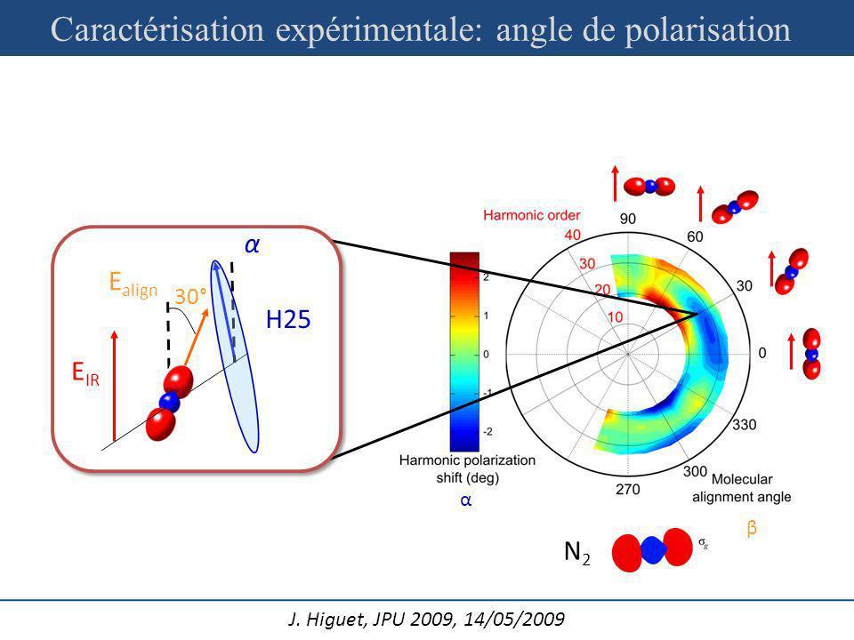 J. Higuet, JPU 2009, 14/05/2009 β α E align E IR α 30° H25 N2N2 Caractérisation expérimentale: angle de polarisation