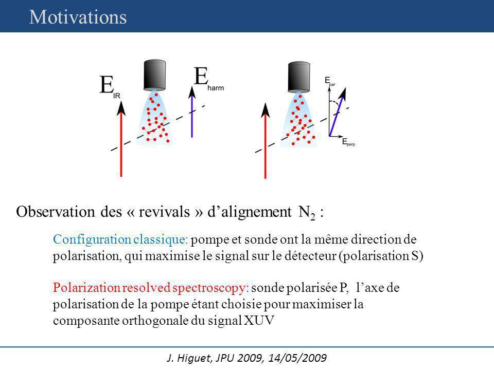 J. Higuet, JPU 2009, 14/05/2009 Observation des « revivals » dalignement N 2 : Configuration classique: pompe et sonde ont la même direction de polari