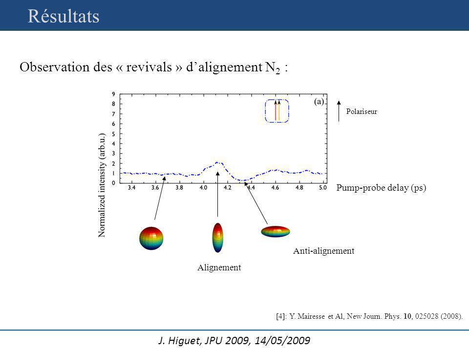 J. Higuet, JPU 2009, 14/05/2009 Observation des « revivals » dalignement N 2 : Résultats [4]: Y. Mairesse et Al, New Journ. Phys. 10, 025028 (2008). P