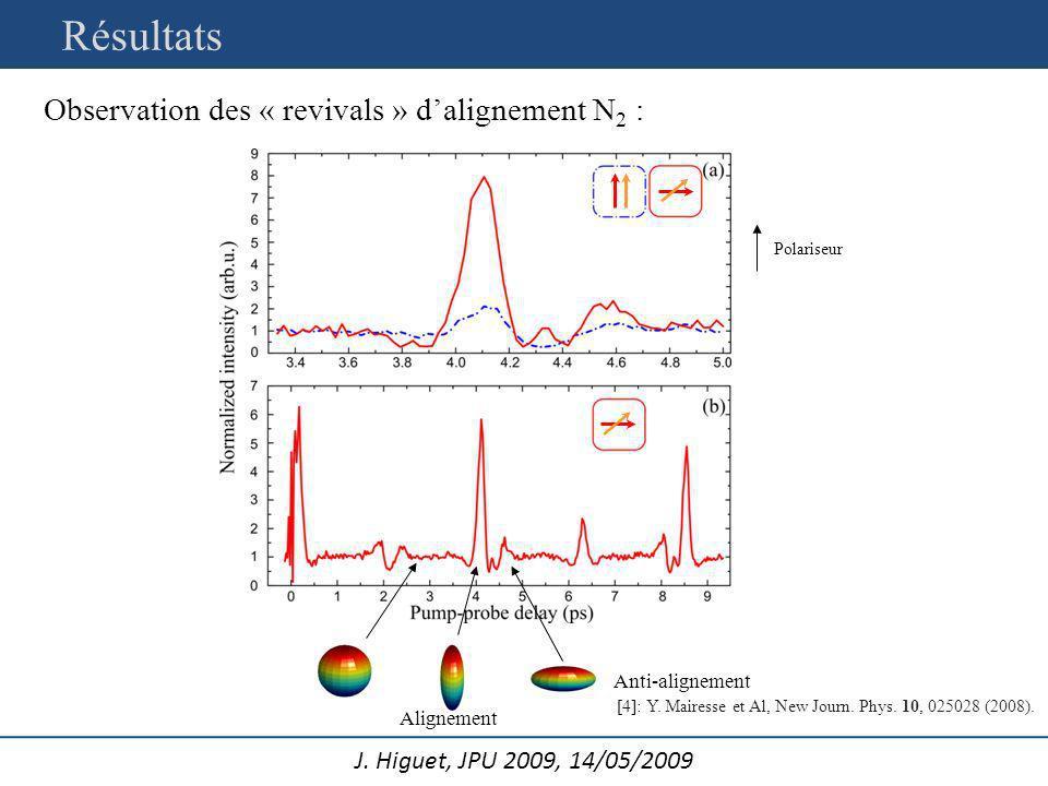 J. Higuet, JPU 2009, 14/05/2009 Observation des « revivals » dalignement N 2 : Résultats Alignement Anti-alignement [4]: Y. Mairesse et Al, New Journ.