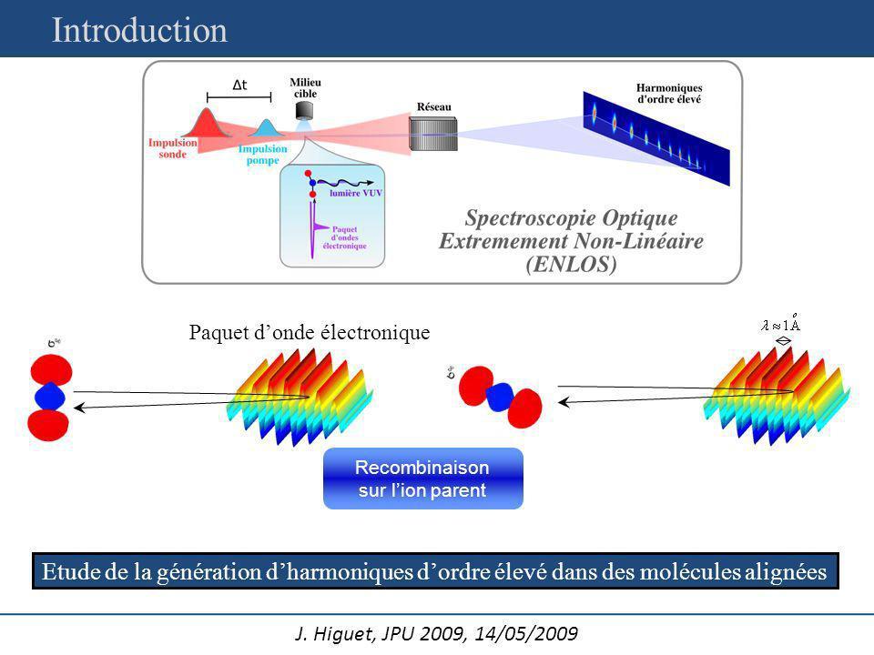 J. Higuet, JPU 2009, 14/05/2009 Etude de la génération dharmoniques dordre élevé dans des molécules alignées Recombinaison sur lion parent Paquet dond
