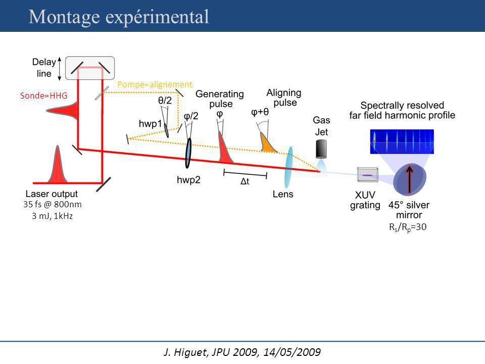 J. Higuet, JPU 2009, 14/05/2009 Pompe=alignement Sonde=HHG 35 fs @ 800nm 3 mJ, 1kHz R s /R p =30 Montage expérimental