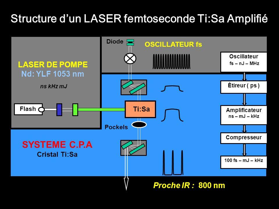 LASER DE POMPE Nd: YLF 1053 nm Flash OSCILLATEUR fs ns kHz mJ Diode SYSTEME C.P.A Cristal Ti:Sa Pockels Ti:Sa Proche IR : 800 nm Structure dun LASER f