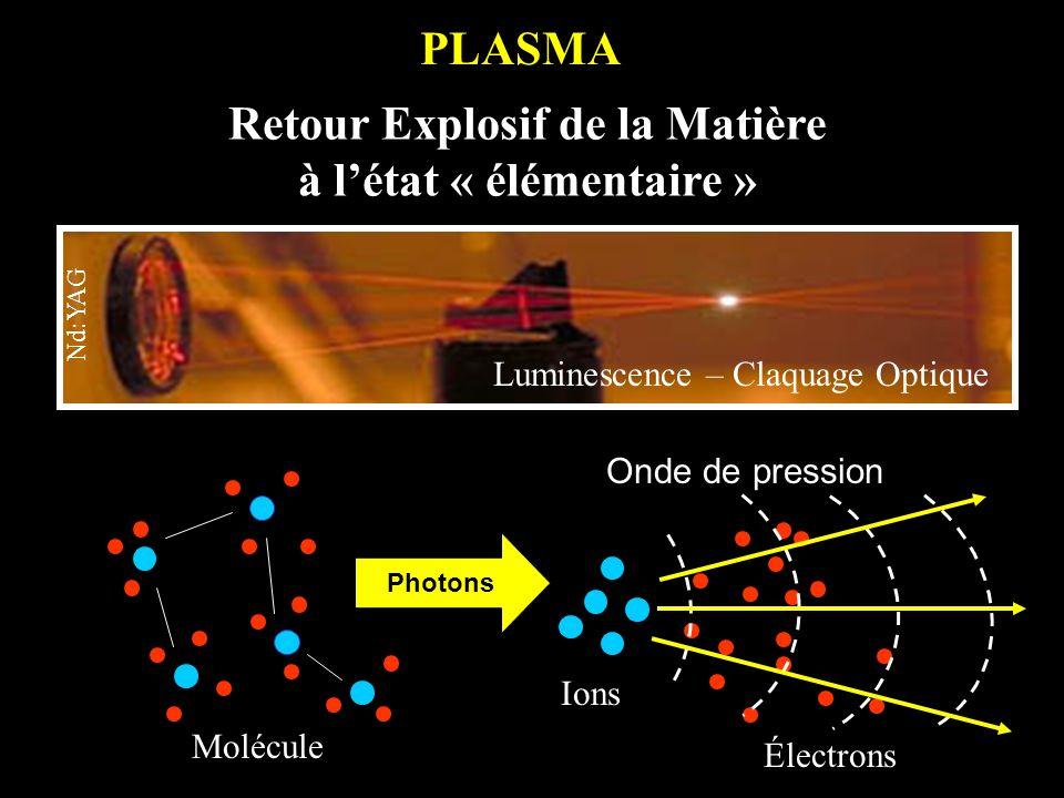 Photons Onde de pression PLASMA Retour Explosif de la Matière à létat « élémentaire » Ions Électrons Molécule Luminescence – Claquage Optique Nd:YAG
