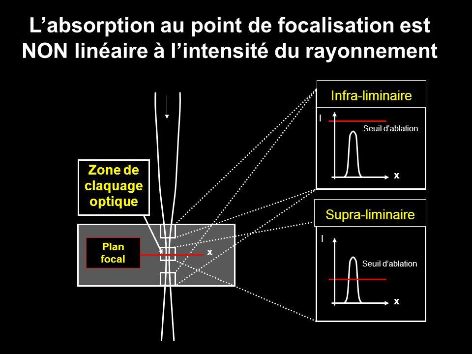 Seuil dablation I I Zone de claquage optique Supra-liminaire Infra-liminaire Plan focal x x x Labsorption au point de focalisation est NON linéaire à