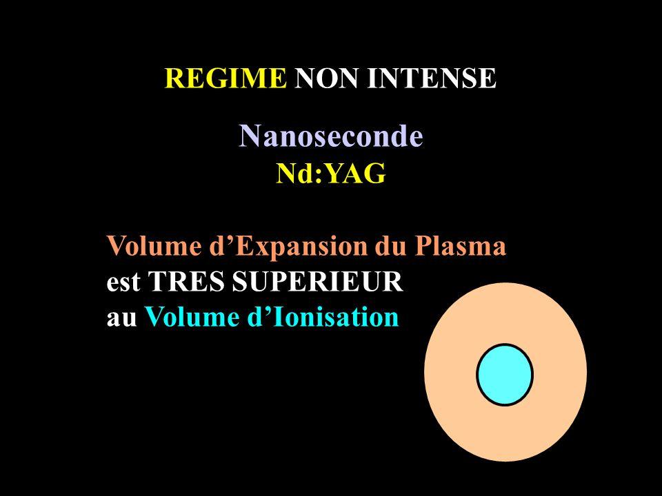 REGIME NON INTENSE Nanoseconde Nd:YAG Volume dExpansion du Plasma est TRES SUPERIEUR au Volume dIonisation