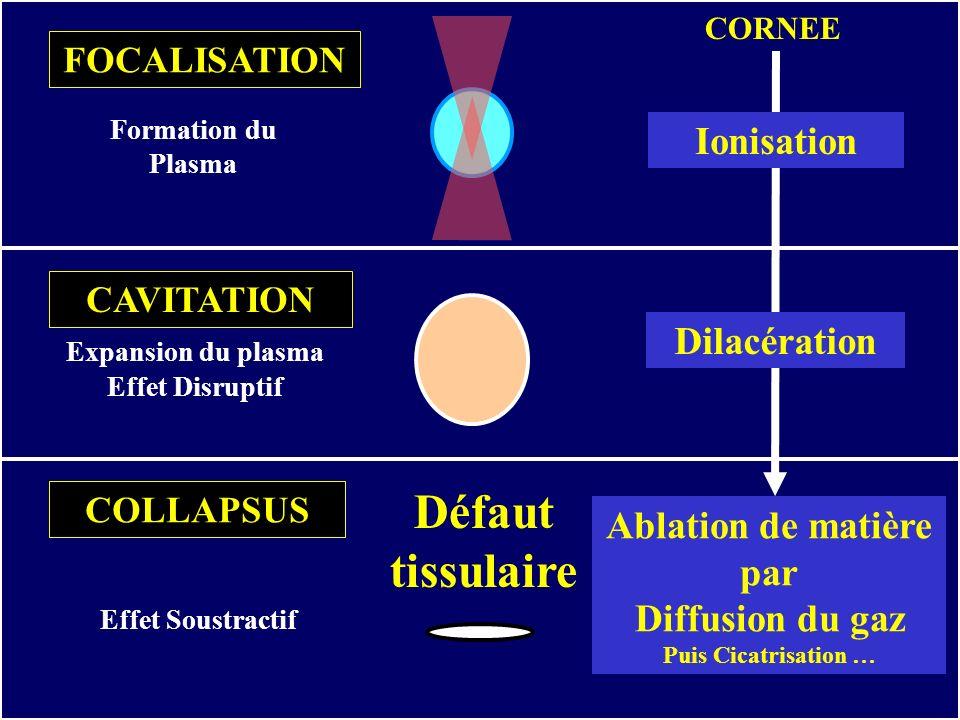 Formation du Plasma FOCALISATION CAVITATION Expansion du plasma Effet Disruptif Ablation de matière par Diffusion du gaz Puis Cicatrisation … Défaut t