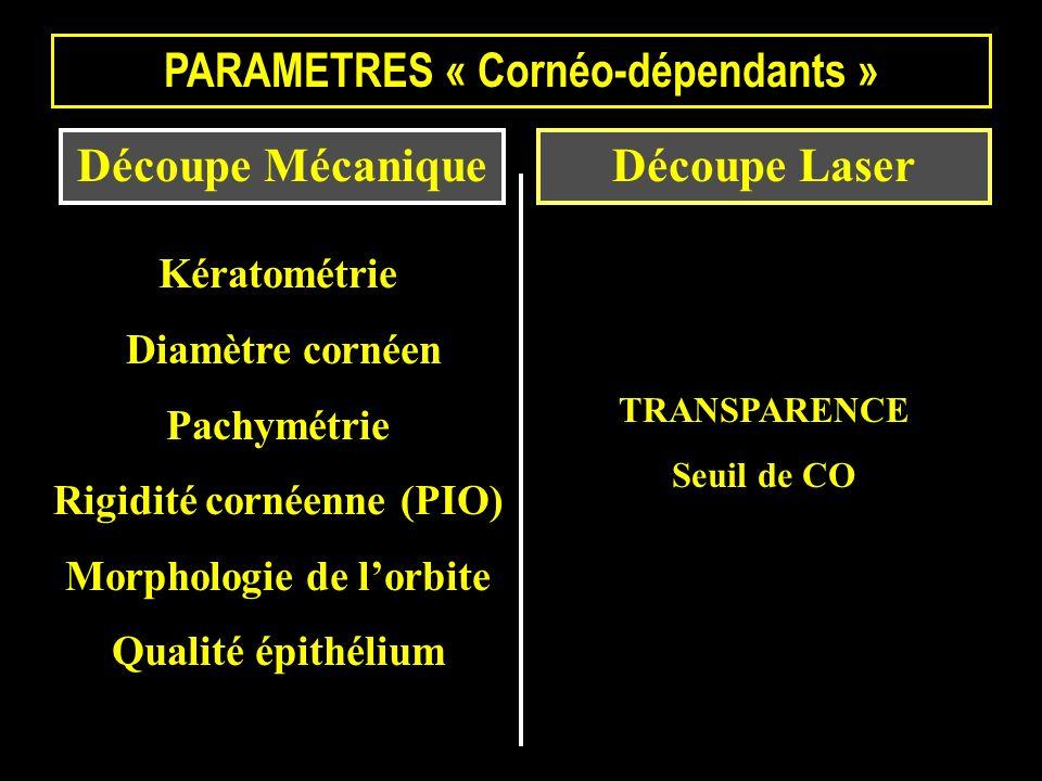 Découpe MécaniqueDécoupe Laser PARAMETRES « Cornéo-dépendants » Kératométrie Diamètre cornéen Pachymétrie Rigidité cornéenne (PIO) Morphologie de lorb