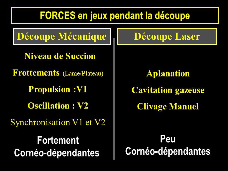 Niveau de Succion Frottements (Lame/Plateau) Propulsion :V1 Oscillation : V2 Synchronisation V1 et V2 Fortement Cornéo-dépendantes Aplanation Cavitati