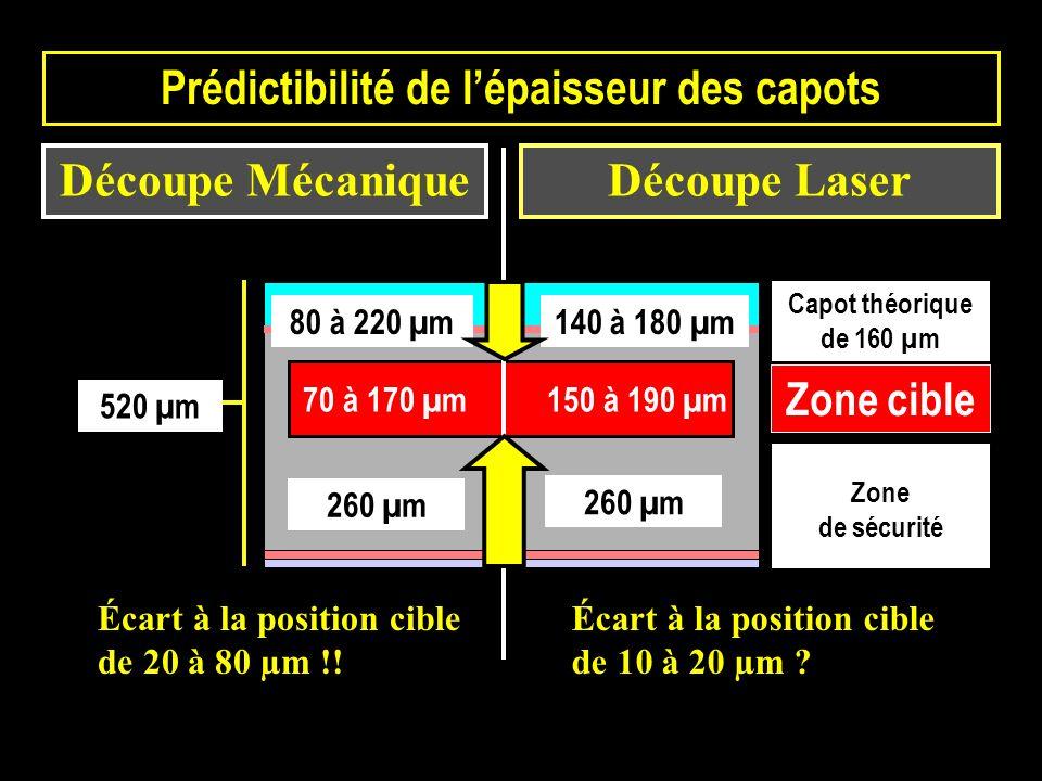 80 à 220 µm 260 µm 70 à 170 µm 150 à 190 µm 520 µm Zone de sécurité Capot théorique de 160 µm 140 à 180 µm Zone cible 260 µm Prédictibilité de lépaiss