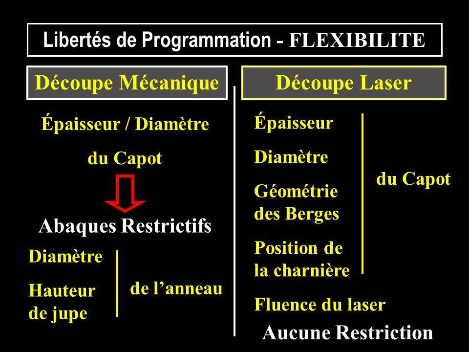 Libertés de Programmation - FLEXIBILITE Diamètre Hauteur de jupe Épaisseur Diamètre Géométrie des Berges Position de la charnière Fluence du laser Déc