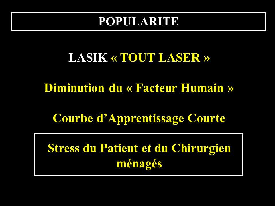 POPULARITE LASIK « TOUT LASER » Diminution du « Facteur Humain » Courbe dApprentissage Courte Stress du Patient et du Chirurgien ménagés