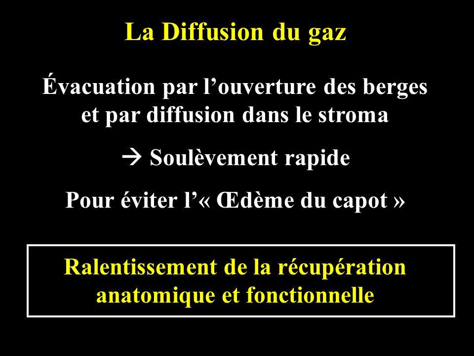 La Diffusion du gaz Évacuation par louverture des berges et par diffusion dans le stroma Soulèvement rapide Pour éviter l« Œdème du capot » Ralentisse