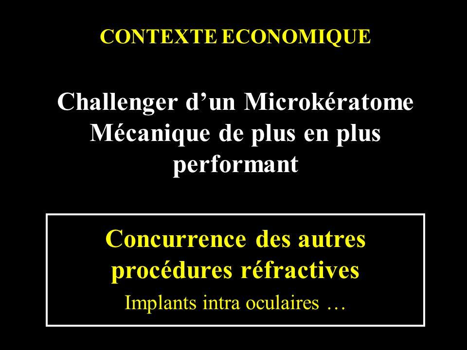 CONTEXTE ECONOMIQUE Challenger dun Microkératome Mécanique de plus en plus performant Concurrence des autres procédures réfractives Implants intra ocu
