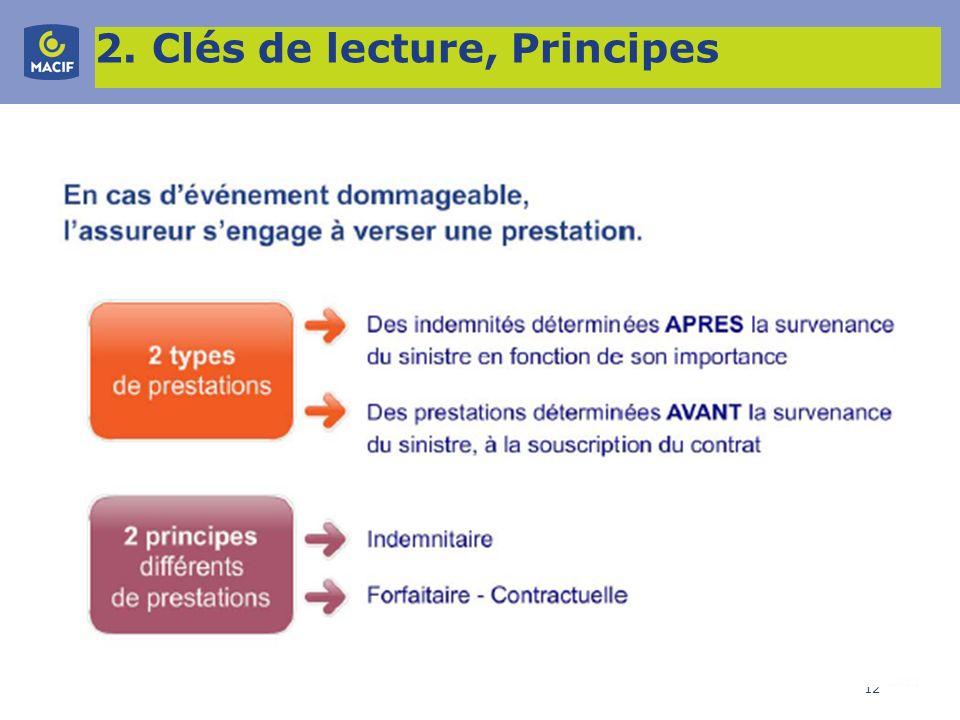 12 2. Clés de lecture, Principes