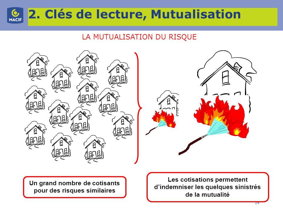 14 2. Clés de lecture, Mutualisation Un grand nombre de cotisants pour des risques similaires Les cotisations permettent dindemniser les quelques sini