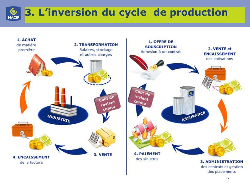 17 3. Linversion du cycle de production