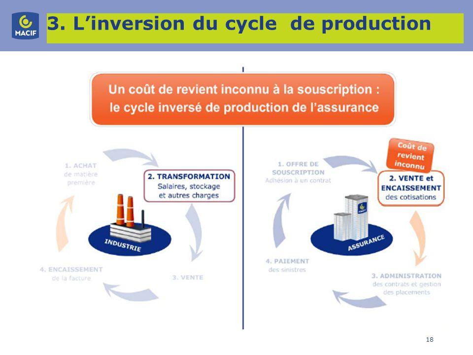 18 3. Linversion du cycle de production
