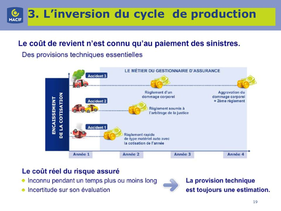 19 3. Linversion du cycle de production