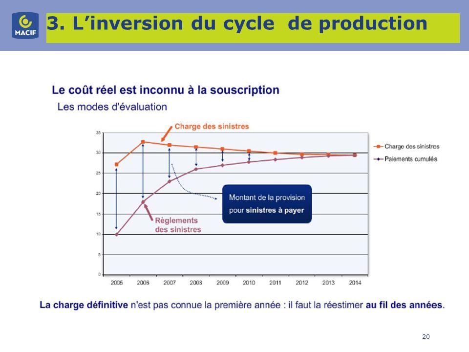 20 3. Linversion du cycle de production