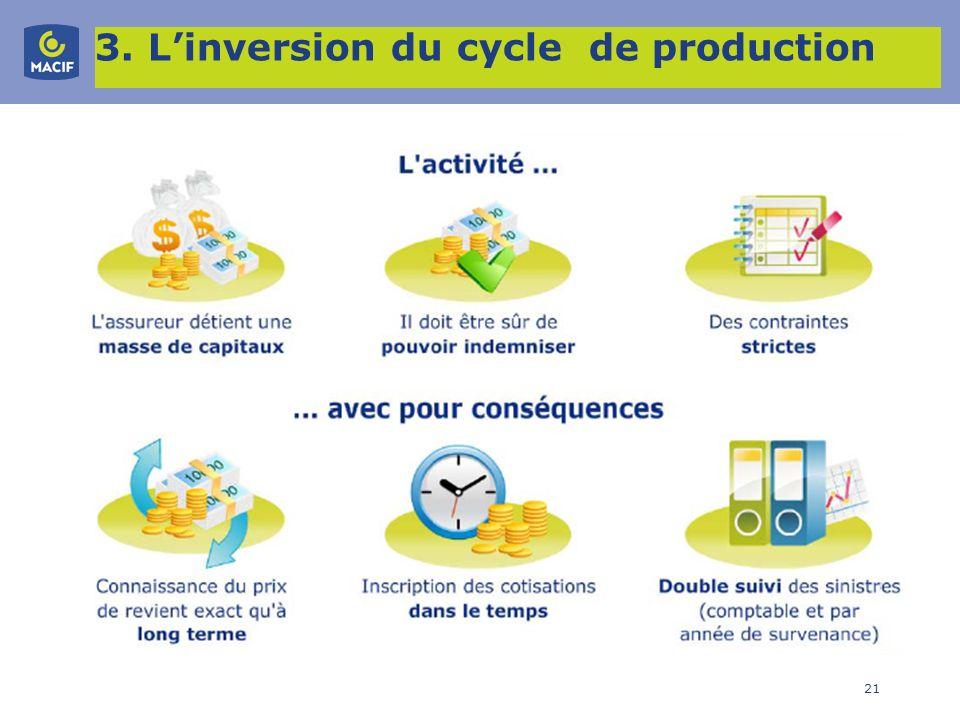 21 3. Linversion du cycle de production