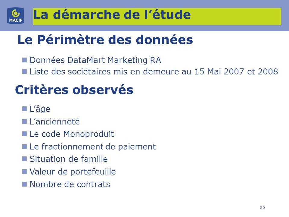 26 Le Périmètre des données Données DataMart Marketing RA Liste des sociétaires mis en demeure au 15 Mai 2007 et 2008 Critères observés Lâge Lancienne