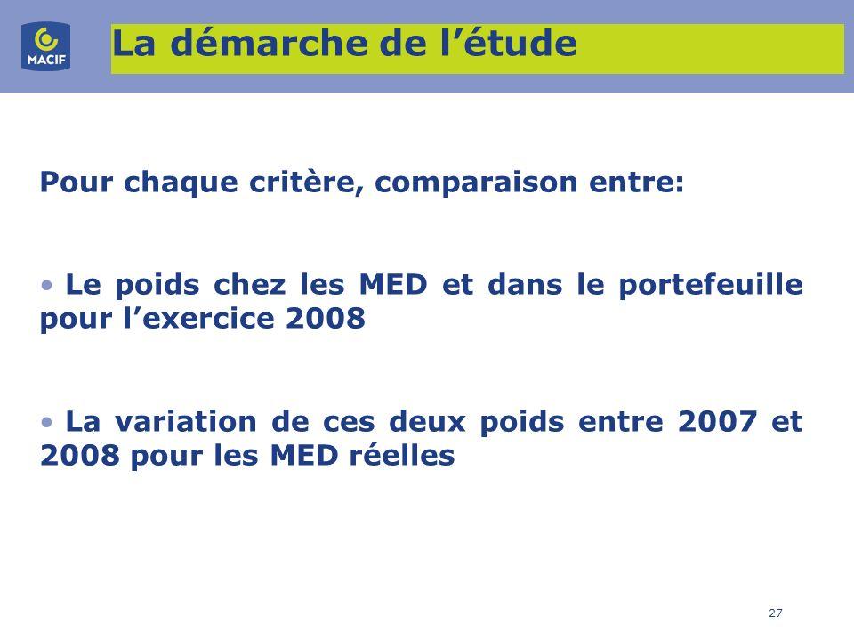 27 La démarche de létude Pour chaque critère, comparaison entre: Le poids chez les MED et dans le portefeuille pour lexercice 2008 La variation de ces