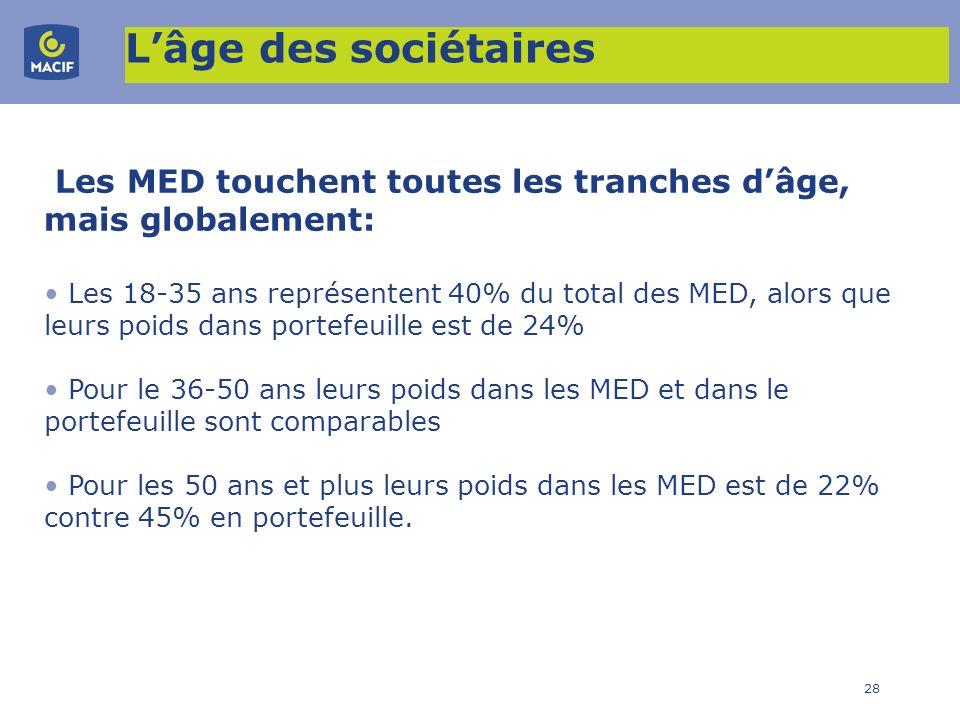 28 Lâge des sociétaires Les MED touchent toutes les tranches dâge, mais globalement: Les 18-35 ans représentent 40% du total des MED, alors que leurs